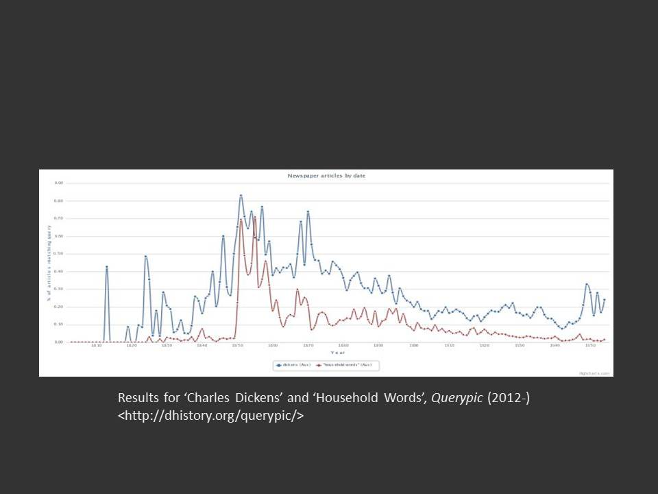 The lines plot occurrences of 'Charles Dickens' and 'Household Words'. The two lines spike and converge after 1850, suggesting that it was the popularity of Household Words that brought Dickens's name before the Australian public.